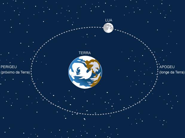 Lua estará maior e mais brilhante no domingo