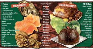 Os jantares de Natal mais saudáveis da Europa